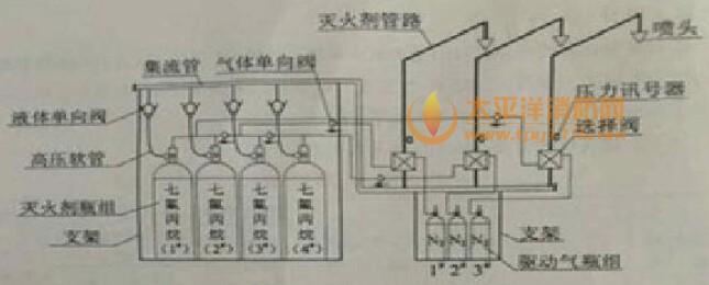 七氟丙烷灭火系统组成示意图
