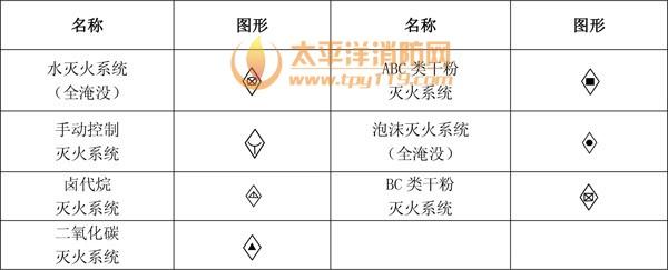 1、消防工程辅助符号    2、消防工程灭火器符号    3、消防管路及配件符号    4、消防工程固定灭火器系统符号    5、消防工程灭火设备安装处符号    6、消防工程自动报警设备符号