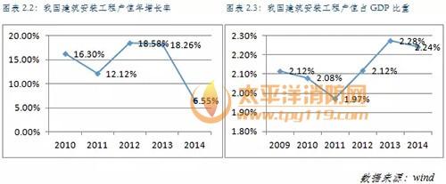 消防工程行业收入规模分析
