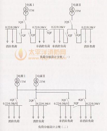 1 消防电源及其配电_建筑设计防火规范 gb50016
