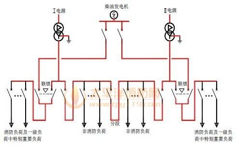 室或分配电室至消防设备或消防设备室(如消防水泵房