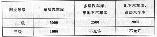 1 防火分隔_汽车库,修车库,停车场设计防火规范 gb