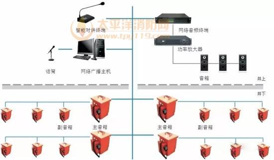 2mpa时,消防泵房喷淋水回路超压泄水阀自动开启,喷淋水回流至消防水池