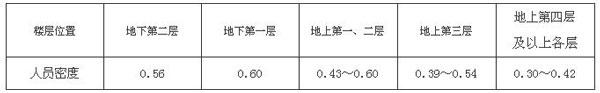表5.5.21-2商店营业厅内的人员密度(人/㎡)