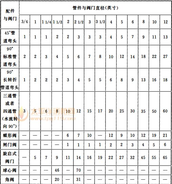表6 阀门和管件的同等管道当量长度表(英尺)