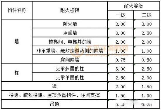 表4-7-3建筑构件的耐火极限