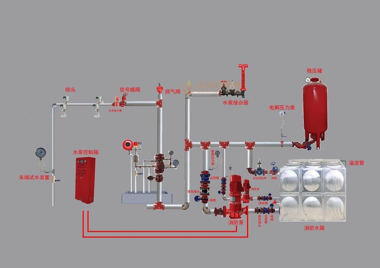 一、水系统中存在的问题 1、主备泵切换的问题。虽然水泵控制柜由控制柜厂家提供,但个别厂家由于对消防规范的不了解或订货时没有提出要求,控制柜中没有提供水泵切换功能或切换功能无法实现,而施工人员在公司调试组调试前又没有发现,造成不必要的麻烦。 2、消火栓按钮启泵问题。某工程,消火栓按钮接线采用1.