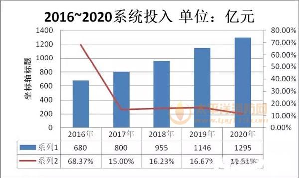 预计2016~2020年应急系统市场发展情况