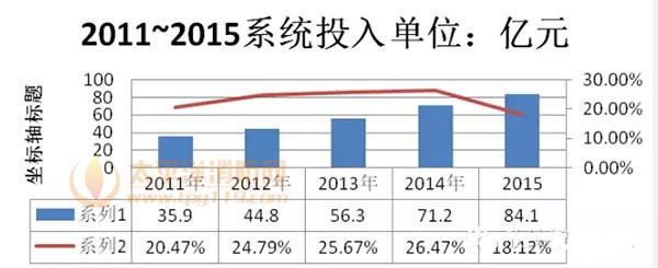 2011年~2015年省市两级平台投入的数据