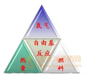 图5燃烧三要素和四面体