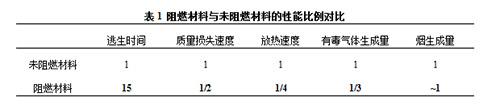 表1阻燃材料与未阻燃材料的性能比例对比