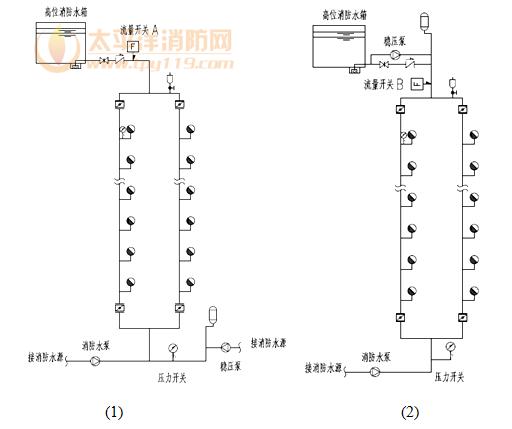图7 水泵的自动启动方式示意图