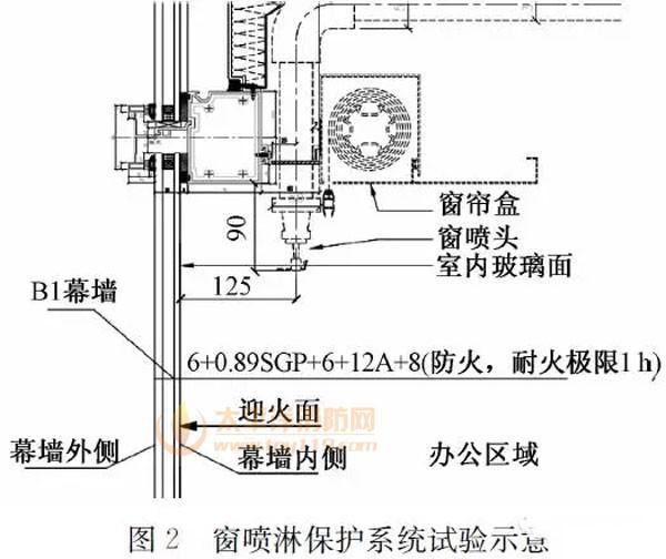 窗喷淋保护系统和压缩空气泡沫系统在上海中心大厦的应用