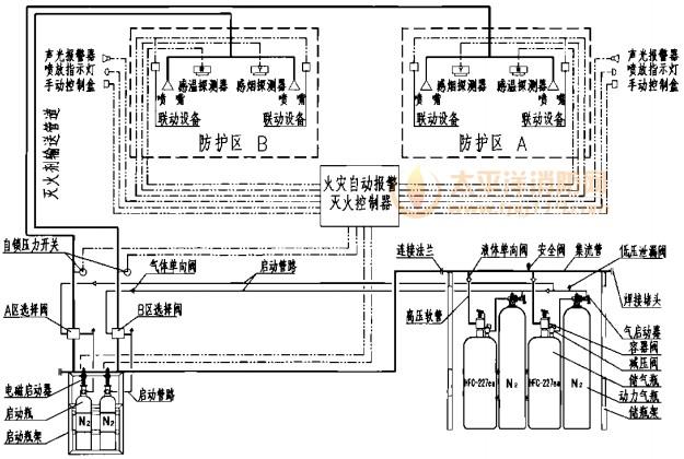 说明:1.系统中驱动瓶、电磁启动器、气启动器、选择阀、气体单向阀、液体单向阀、低压泄漏阀、自锁压力开关、集流管、高压软管、安全阀、喷嘴为通用组件,与内贮压式七氟丙烷灭火系统相同。详见本图集总说明。 2.灭火剂储瓶、动力气储瓶、液面测量装置、减压阀、储瓶架为外贮压式七氟丙烷灭火系统专用组件,详见本图集外贮压式七氟丙烷灭火系统说明。