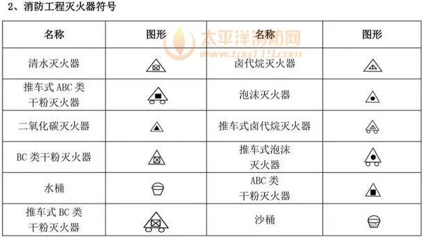 消防设施图形符号及工程图例