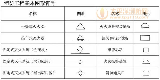 消防设施图形符号及工程图例(干货收藏)