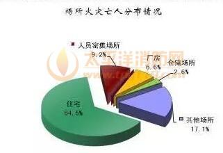 2016年7月火灾数据
