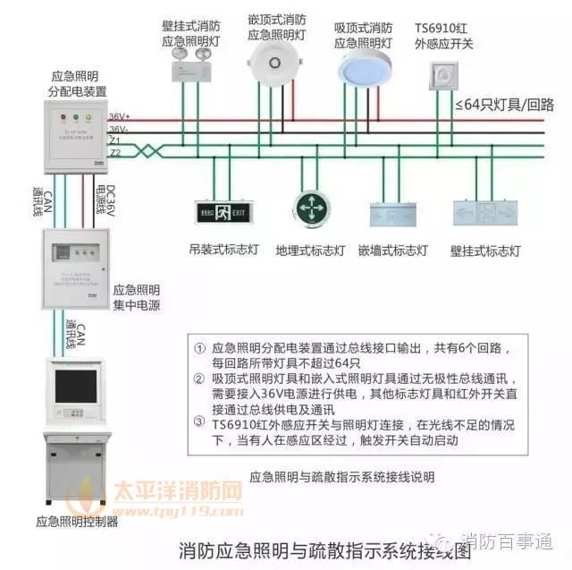 泰和安消防应急照明与疏散指示系统接线图