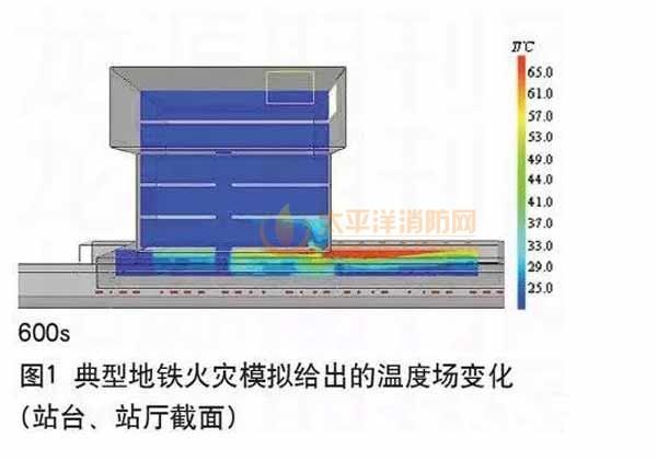 火灾模拟技术在地铁工程中的应用