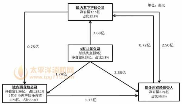 海力士(中国)火灾保险赔案的相关思考
