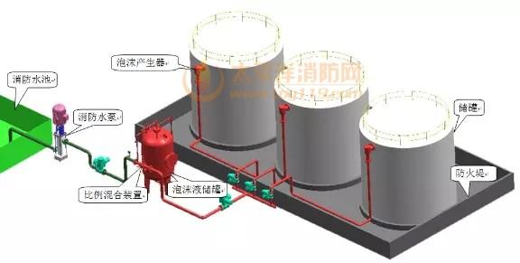 《泡沫灭火设计规范》GB50151-2010