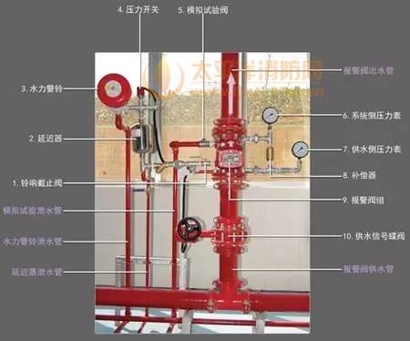 系统各部件构成及用途