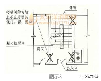建筑设计中为方便通行,常把首层的楼梯间敞开在大厅中