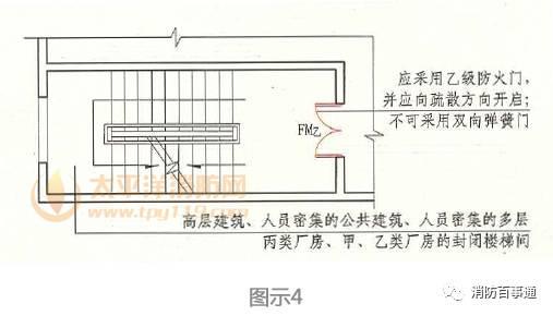 除楼梯间门外,楼梯间的内墙上不应开设其它的房间门窗及管道井、电缆井的门或检查口