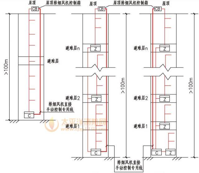 每台控制控制的火灾探测器、手报和模块等不应跨越避难层