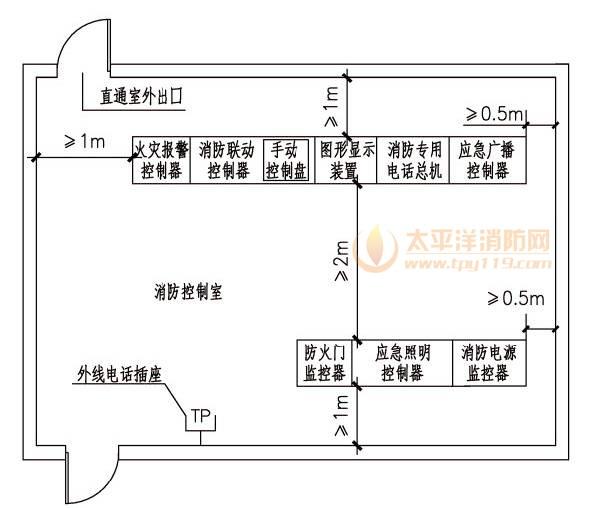 消防控制室内设备的布置应符合下列规定
