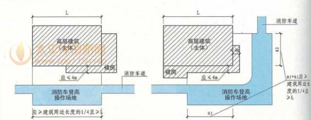 高层建筑应至少沿一个长边或周边长度的1/4