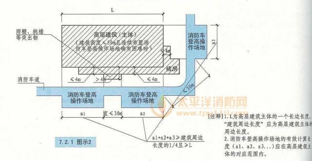 建筑高度不大于50m的建筑,连续布置消防车登高操作场地确有困难时,可间隔布置
