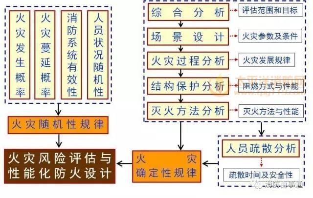 火灾风险评估及性能化设计技术路线图