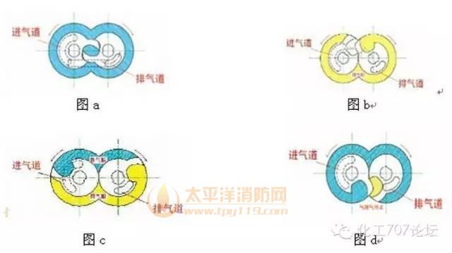 爪型干式真空泵的工作原理