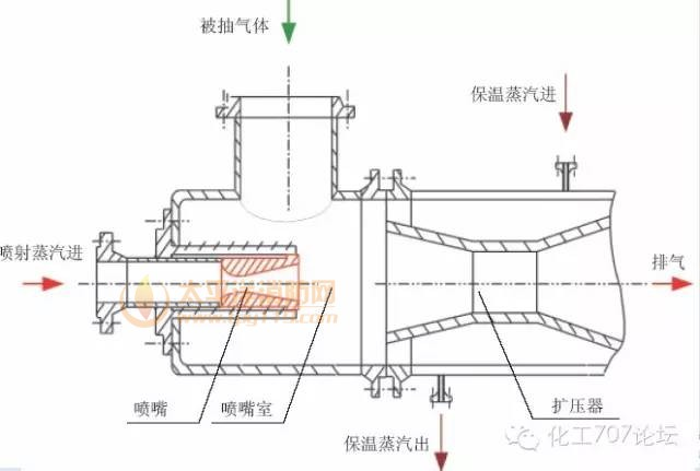 蒸汽喷射真空泵有一定压强的工作,蒸汽通过拉瓦尔喷咀,减压增速(蒸汽的势能转变为动能)以超音速喷入混合室,与被抽介质混合,进行能量交换,混合后的气体进入扩压器,减速增压(动通转化为压强能),为了减少后级泵的抽气负荷,配置冷凝器,通过有一定温差的两种介质对流,进行热交换,达到冷凝高温介质目的,排到大气压。(原理见下图)   喷射真空泵的内部构件主要有拉瓦尔喷嘴和扩压器组成,单级蒸汽喷射泵的结构如图1所示,其它各级的结构形式与此基本相同。 其工作过程可分为三个阶段:绝热膨胀阶段、混合阶段、压缩阶段。 在绝热膨胀