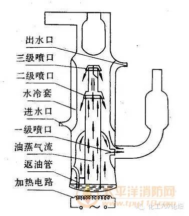 油扩散真空泵,采用不锈钢内腔并含有纵向叠加的锥形喷射口的内室