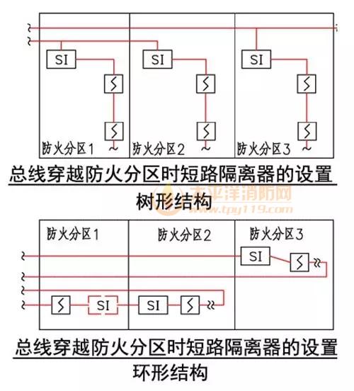 规范解读 总线短路隔离器的设置要求 - 太平洋消防网