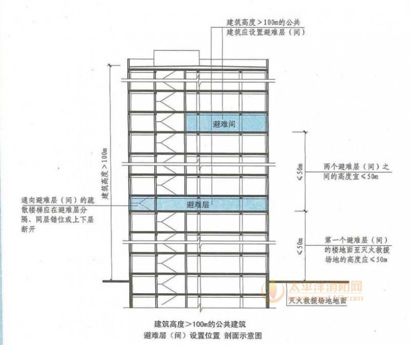 通向避难层(间)的疏散楼梯应在避难层分隔、同层错位或上下层断开