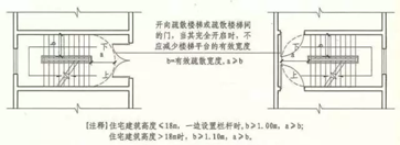 建筑内疏散门的规定