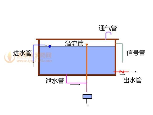 高位水箱构造和类型