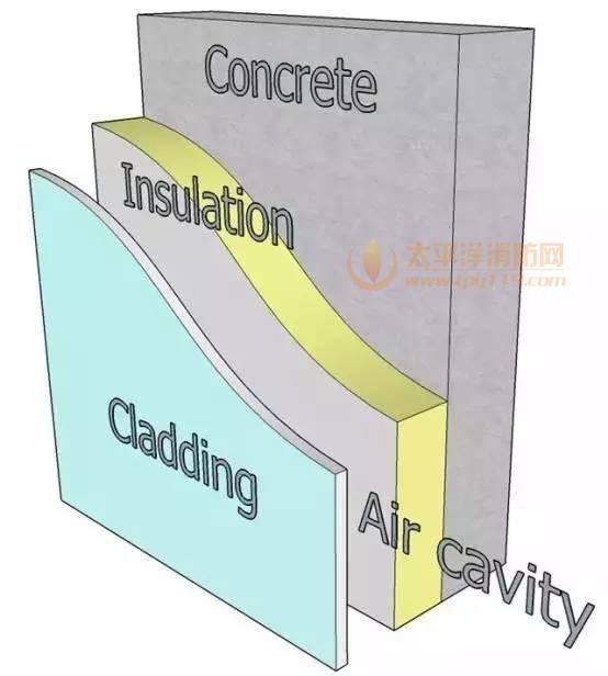 覆盖层的材料和隔热层材料之间的间隙(上图中的air cavity)就像一个纵向贯穿楼体的烟囱