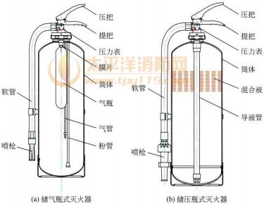 储气瓶式灭火器、储压式灭火器
