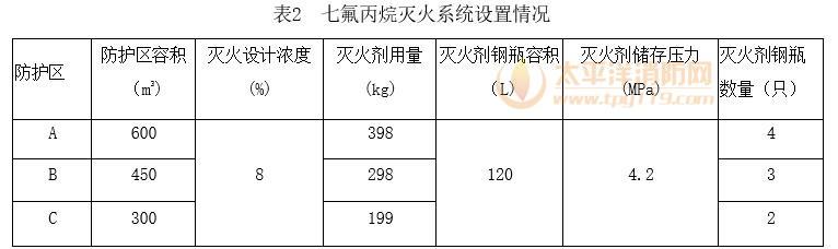 表2 七氟丙烷灭火系统设置情况