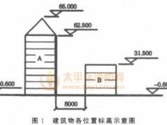 案例150:有两栋民用建筑物,各个位置的标高如图1所示,其中A建筑物耐火等级为一级