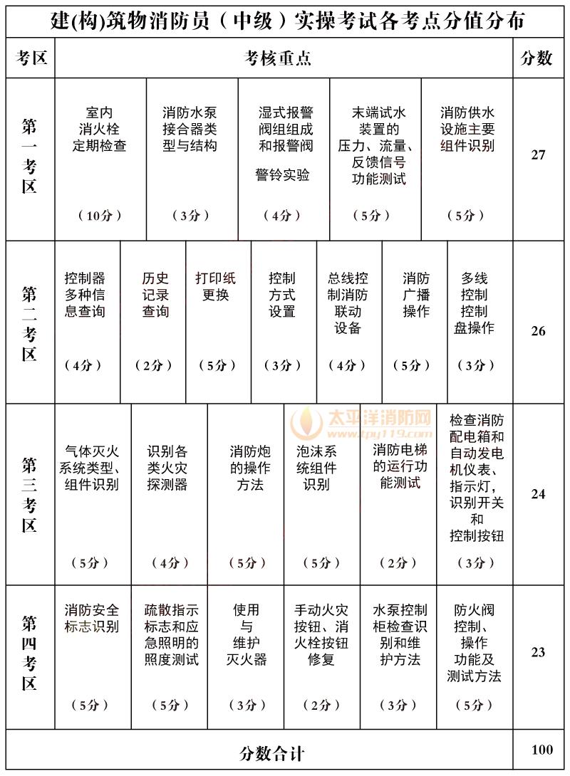 中级建构筑物消防员实操考试资料-1